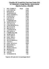 classifica maschile dopo 4 prove e femminile dopo 2 prove