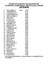 classifica maschile dopo 8 prove e femminile