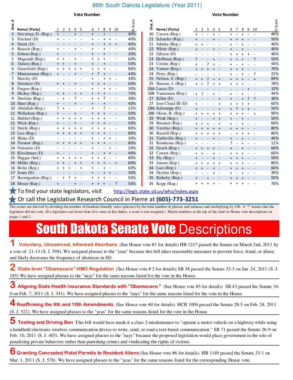 Document preview 2011 Freedom Index South Dakota JBS Final.pdf - page 3/4