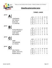 classifica gironi