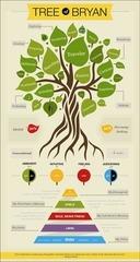 tree of bryan