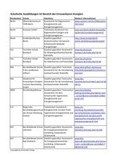 sauberejobs tabelle ausbildungen bersicht 1
