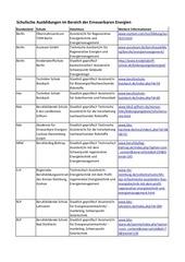sauberejobs tabelle ausbildungen bersicht