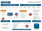 lead acquisition model howard rambin