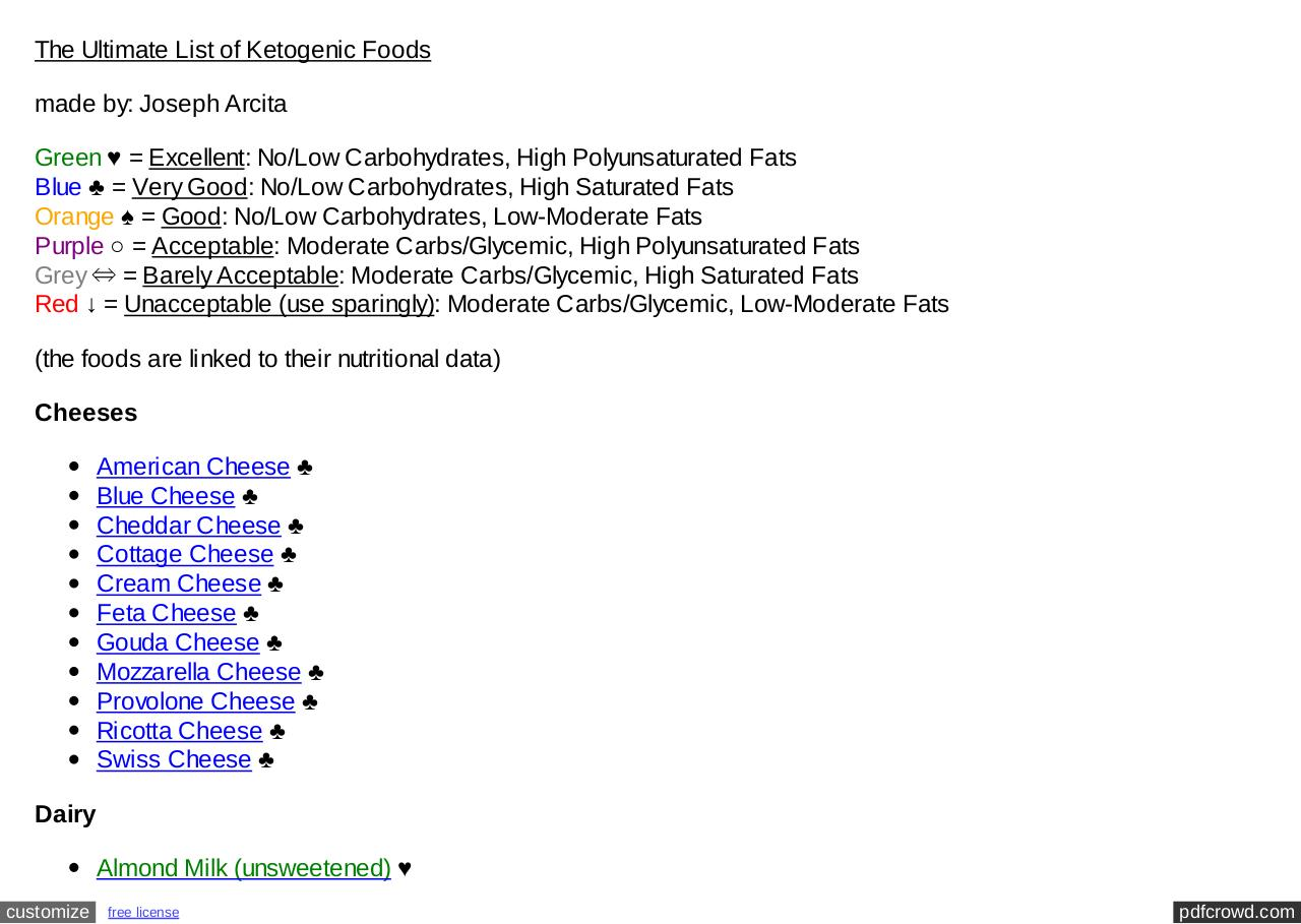 The Ultimate List of Ketogenic Foods.pdf - page 1/8