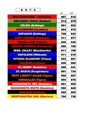 PDF Document pioneer bowling classic team individual scores recap