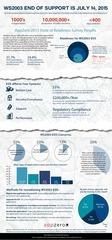 appzero infographic ws2003 1502