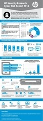 hp cyber risk report 2015 infographic