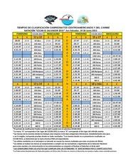 tabla clasificacion cccan 2015
