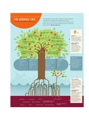 the audience tree