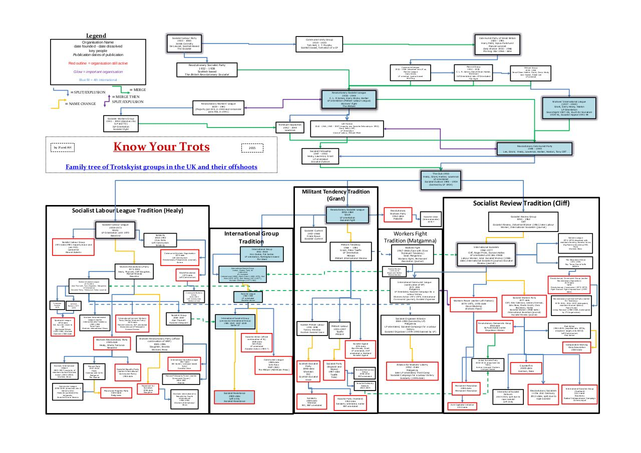 Document preview Trotskyist Family Tree (draft 3).pdf - page 1/1