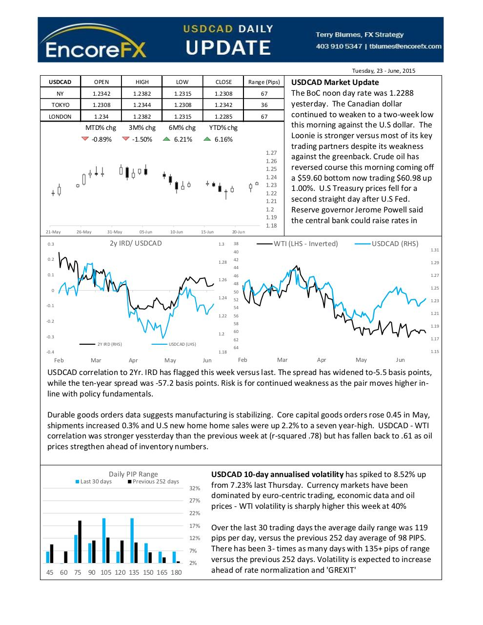 USDCAD Daily Update, June 23- 2015.pdf - page 1/3