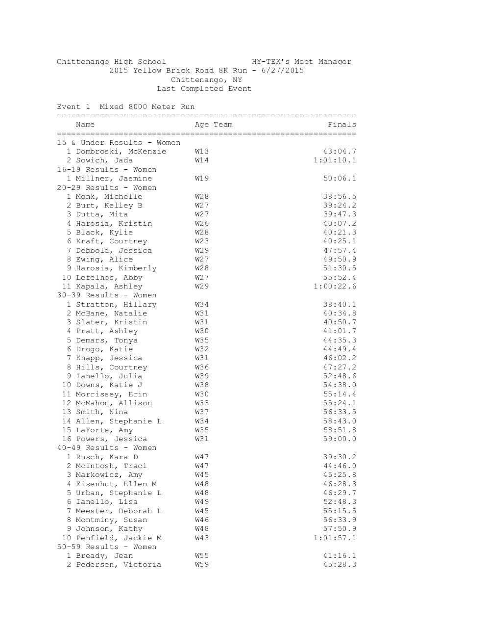 Preview of PDF document ybrr-2015-results.pdf - Page 1/3