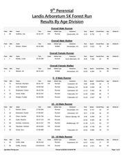 2015 landis resultsbyagedivision
