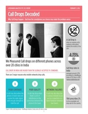 call drops report by redmango analytics