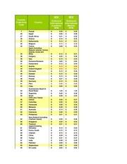 international phone rates