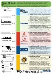 smr resume infographic