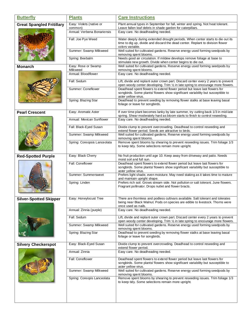 Document preview butterfly garden guide easy.pdf - page 3/4