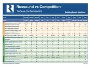 01 russound vs konkurencja pl