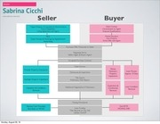 buyer seller flow chart