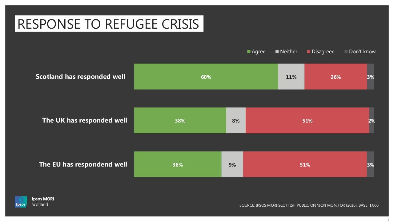 MORI Poll on Refugees - September 2016 - Chart.pdf - page 2/6