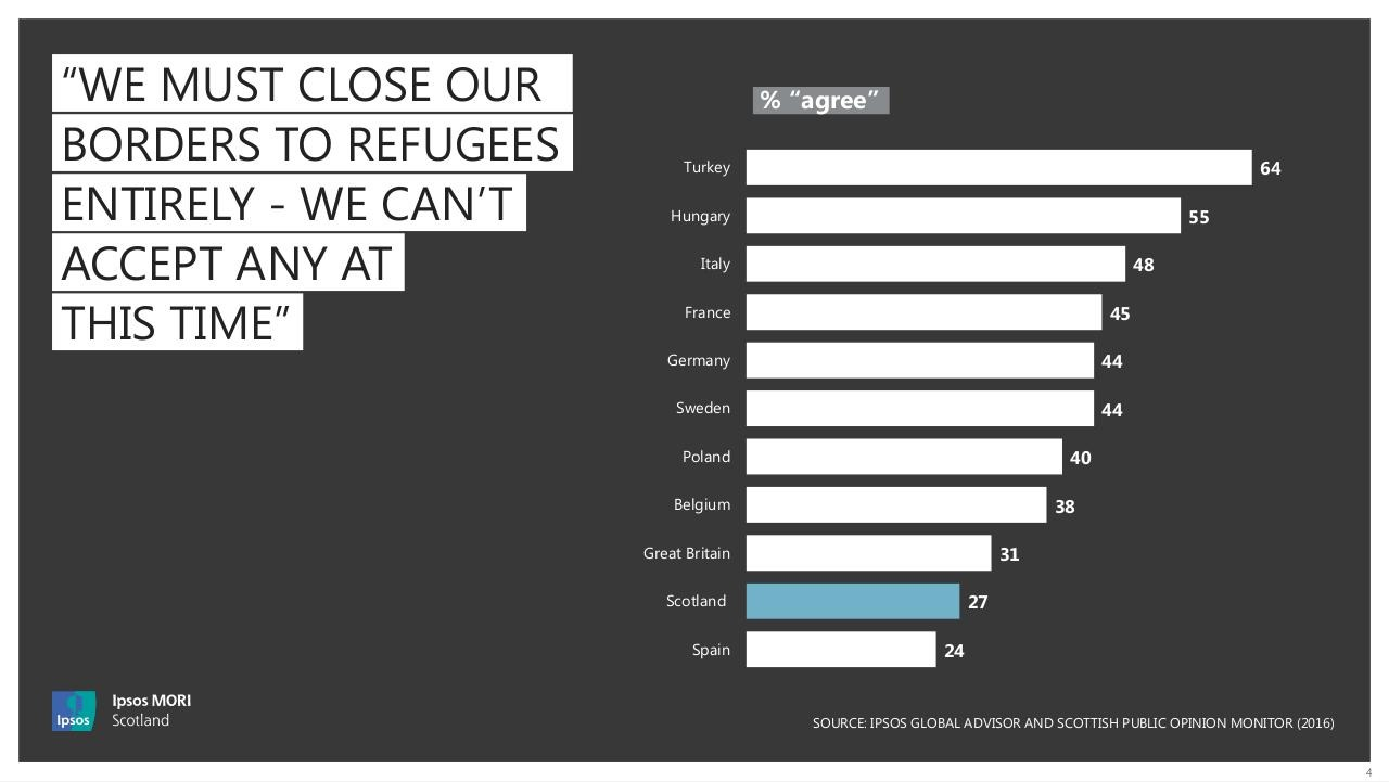 MORI Poll on Refugees - September 2016 - Chart.pdf - page 4/6