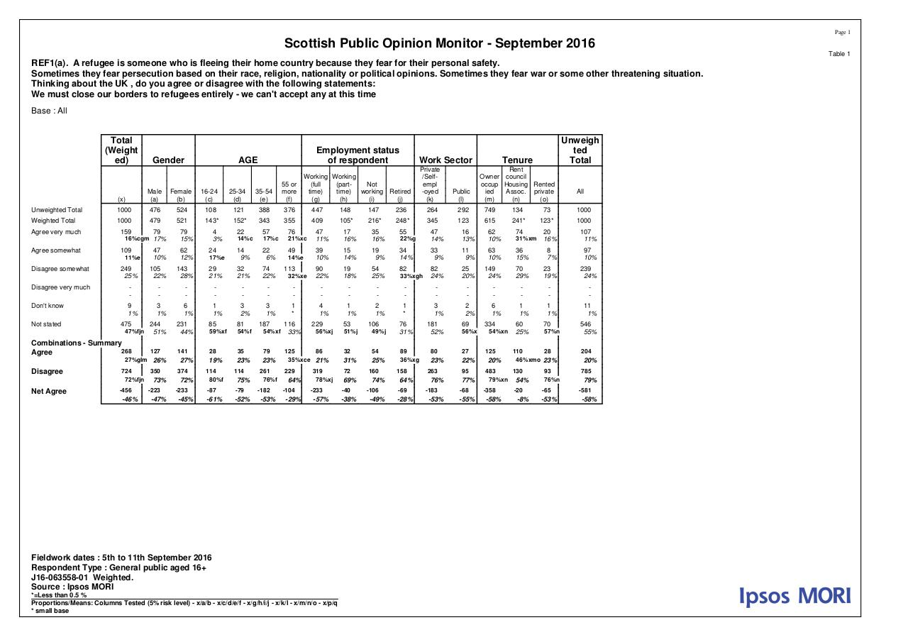 MORI Poll on Refugees - September 2016 - Tables.pdf - page 1/16
