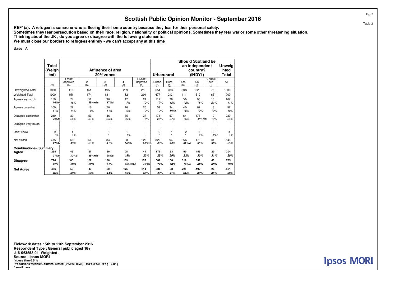 MORI Poll on Refugees - September 2016 - Tables.pdf - page 2/16