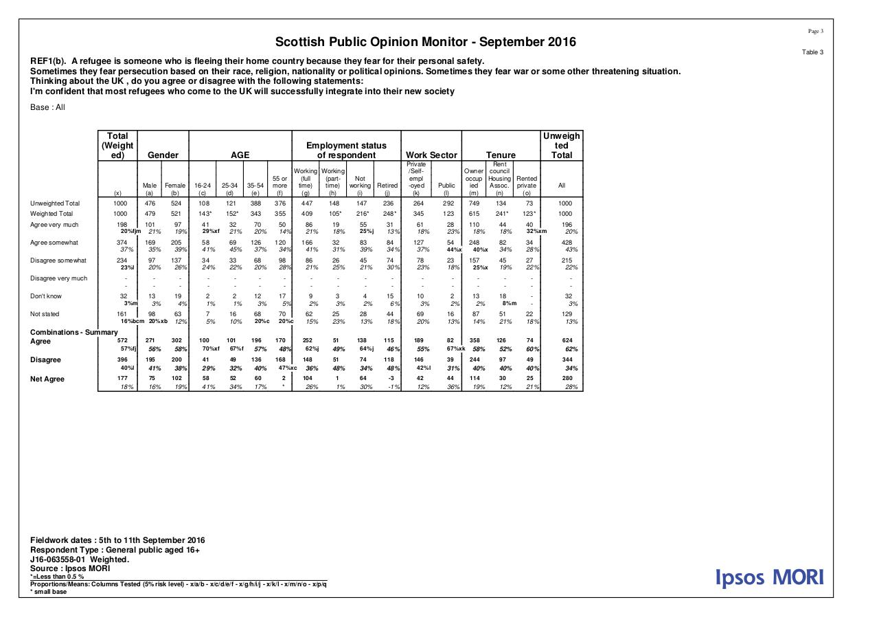 MORI Poll on Refugees - September 2016 - Tables.pdf - page 3/16