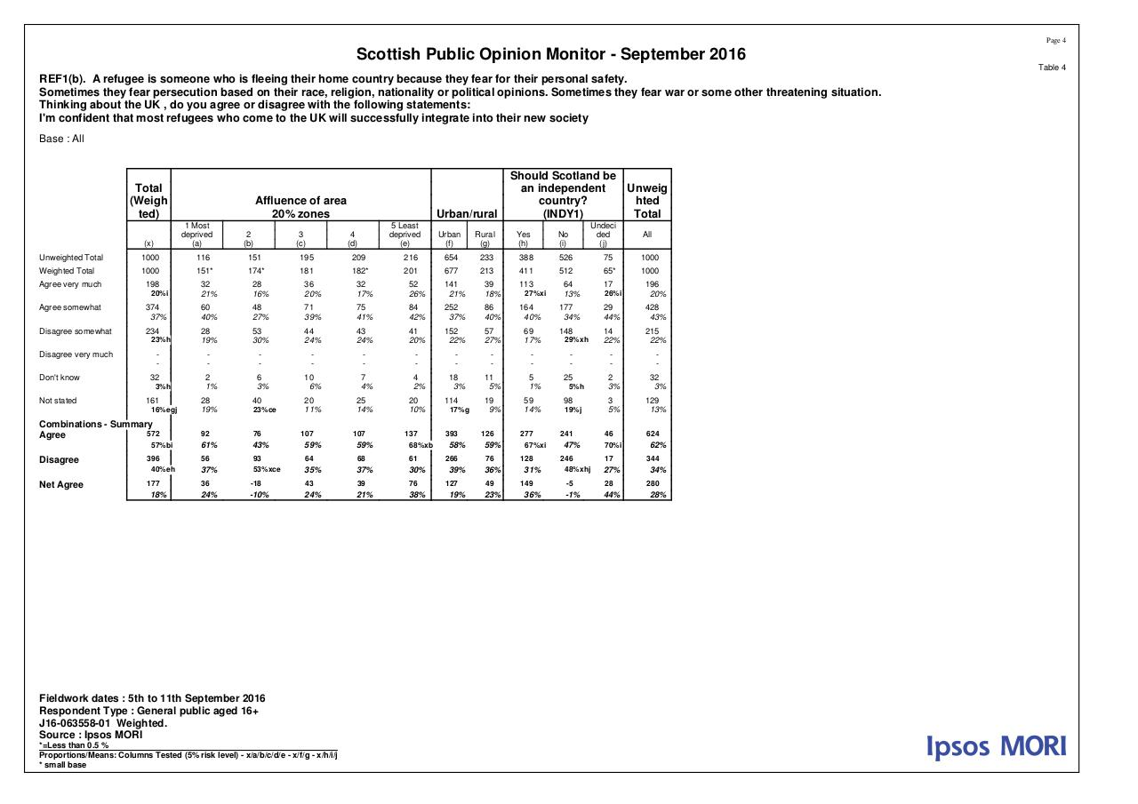 MORI Poll on Refugees - September 2016 - Tables.pdf - page 4/16