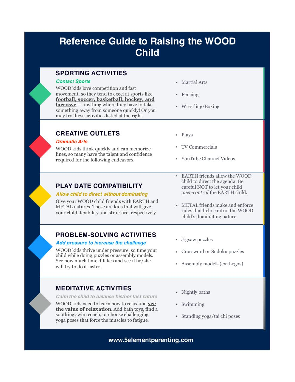 Document preview Reference Guide to Raising the WOOD Child.pdf - page 1/1