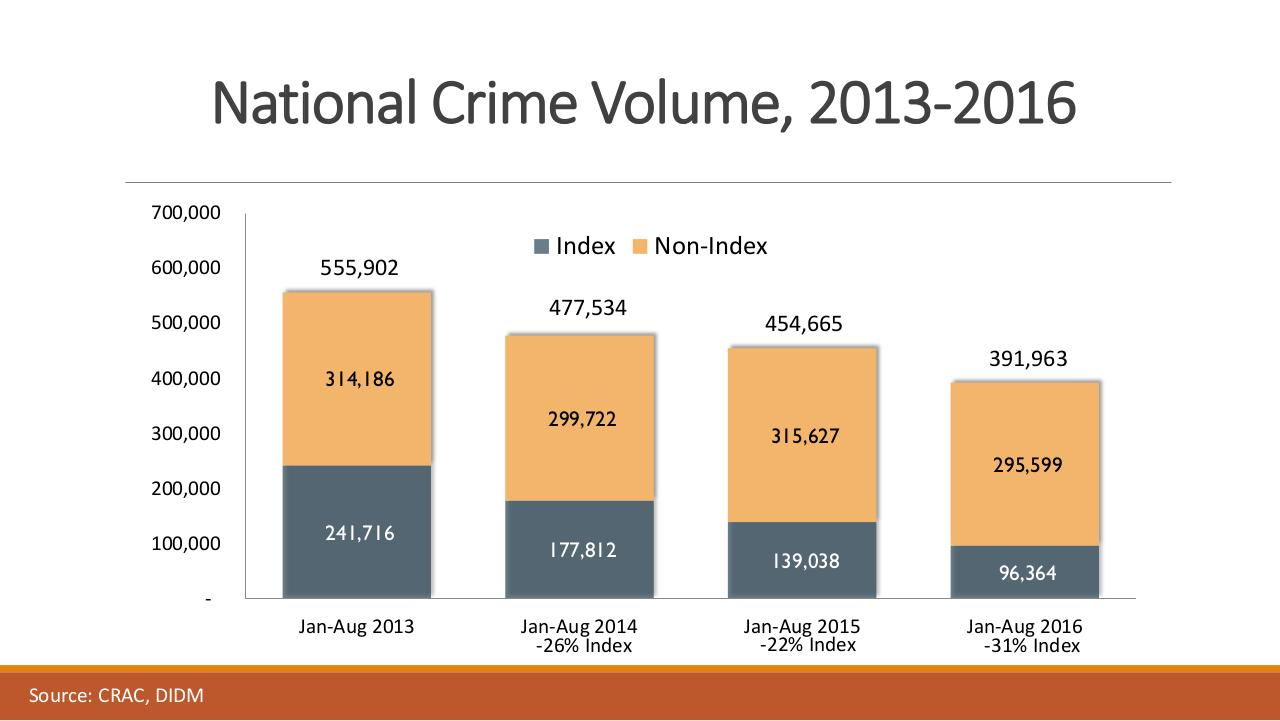 PNP Presentation on Crime Statistics & War on Drugs.pdf - page 3/50