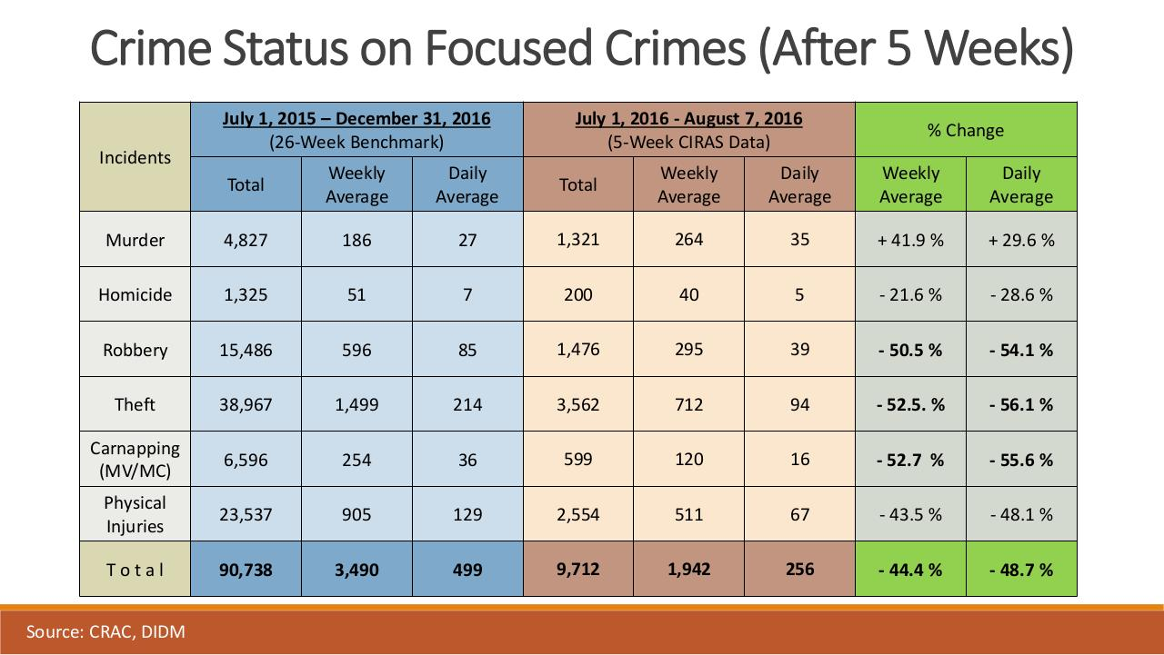 PNP Presentation on Crime Statistics & War on Drugs.pdf - page 4/50