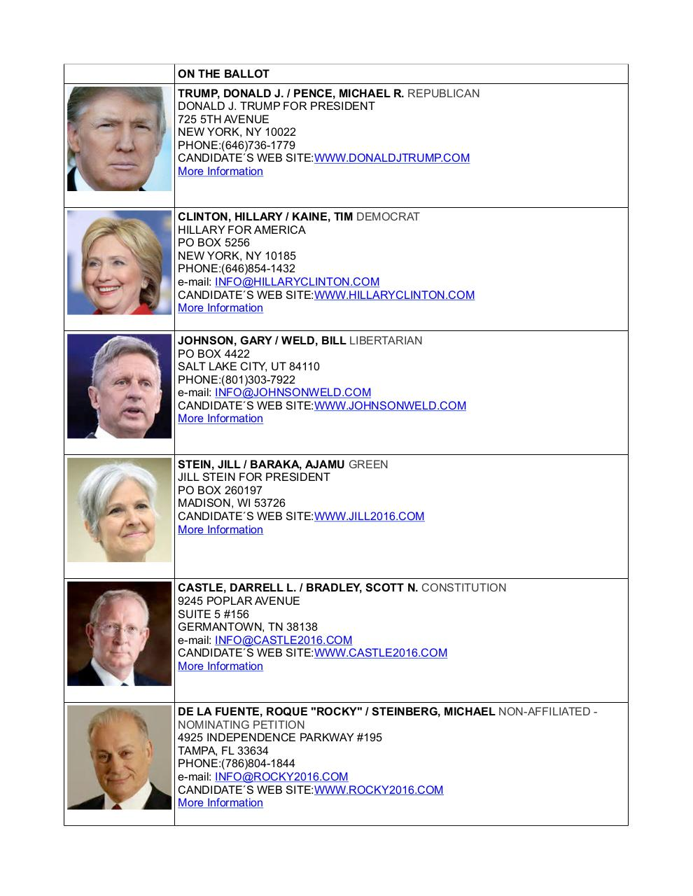 Alaska's 2016 Presidential Candidates.pdf - page 1/5