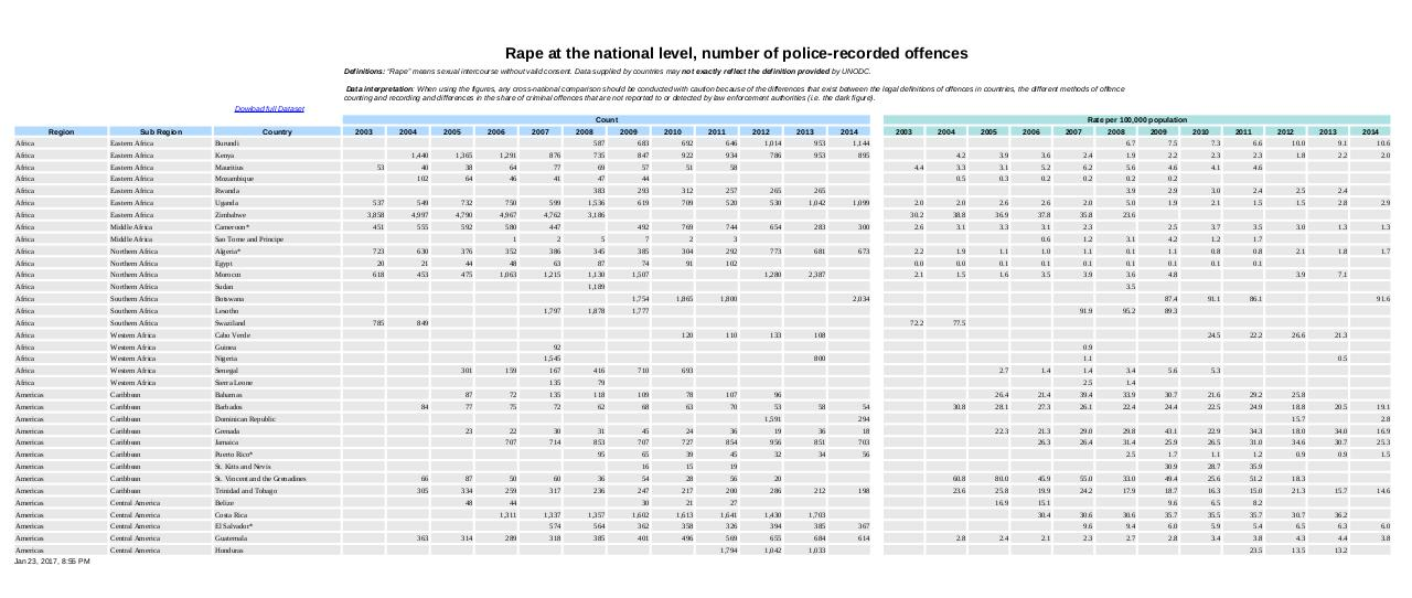 Rape at the national level.pdf - page 1/7