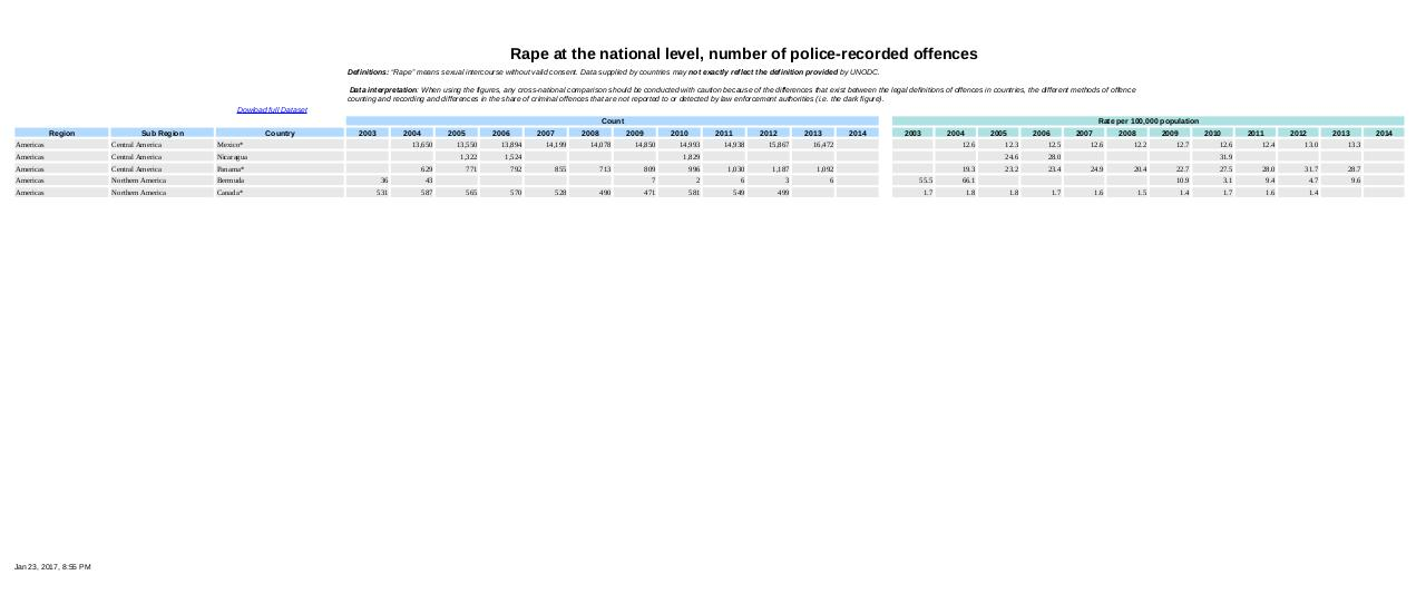 Rape at the national level.pdf - page 2/7