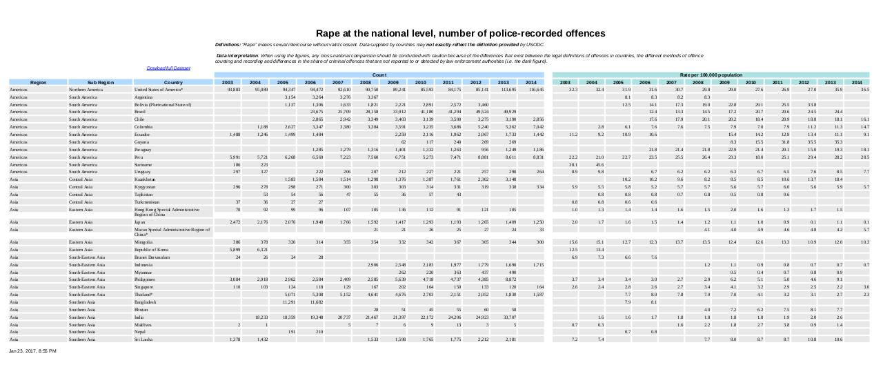 Rape at the national level.pdf - page 3/7