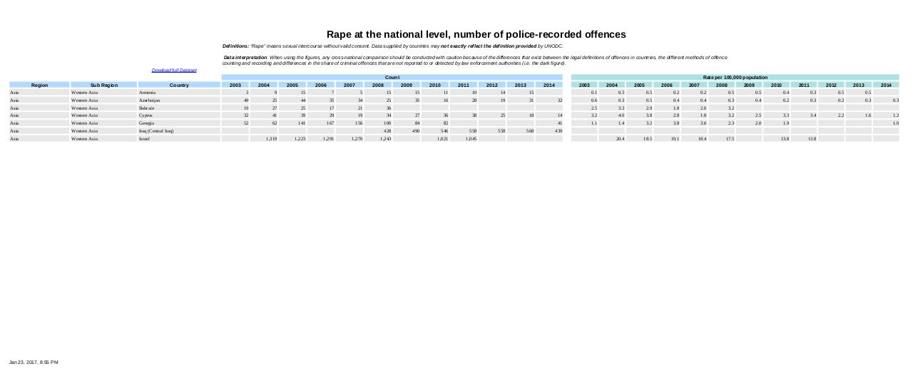 Rape at the national level.pdf - page 4/7