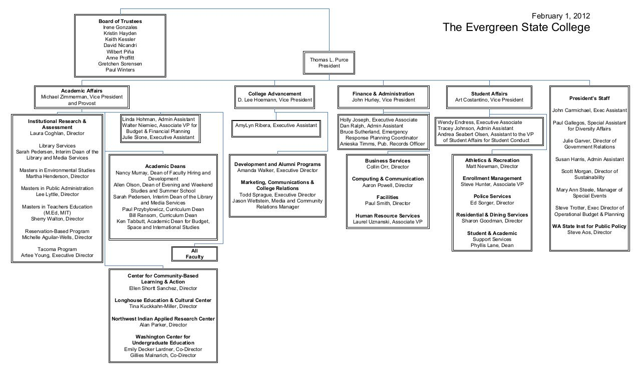 Document preview TESC 2012 Org Chart(1).pdf - page 1/1