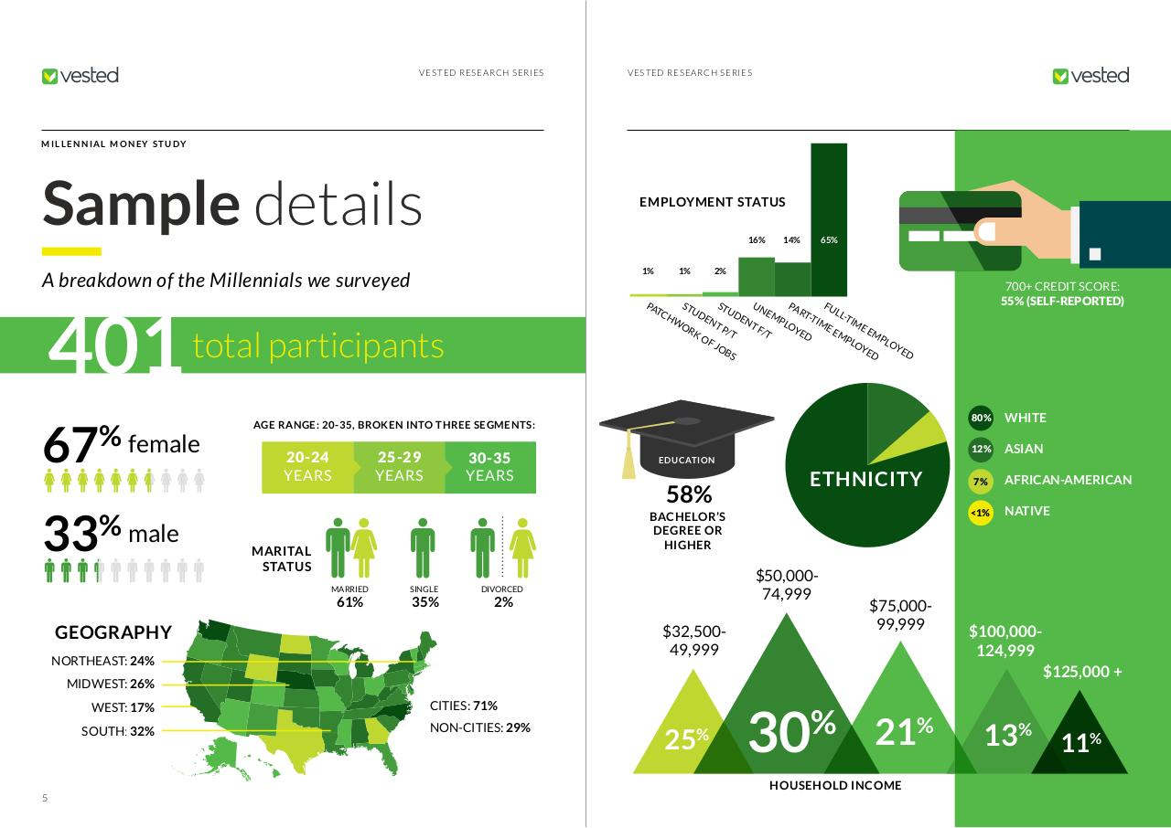 Millennial Money Report Digital (1).pdf - page 4/17