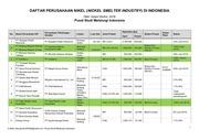 daftar nama perusahaan nikel nickel smelter di indonesia