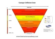 canopy collision cone a3