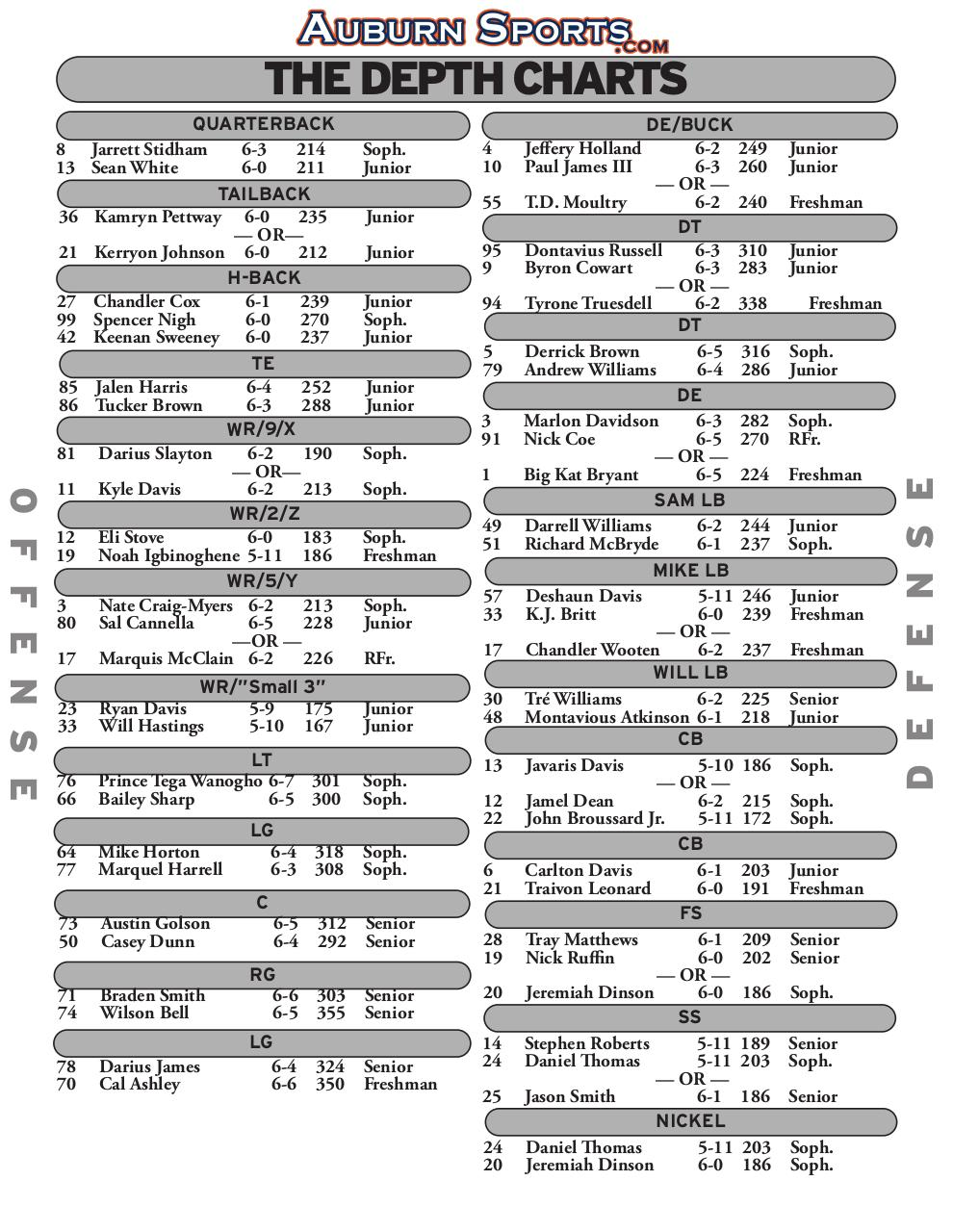 Document preview depth chart gaso.pdf - page 1/1
