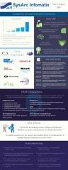 sysarc infomatix infographic 2