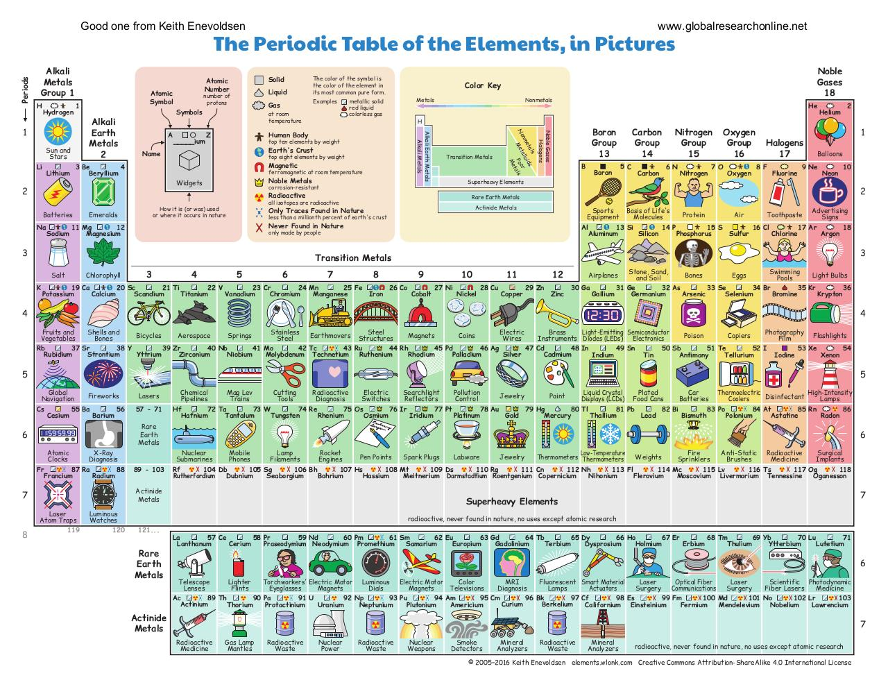 Document preview periodic table.pdf - page 1/2