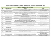 PDF Document lista apresenta o