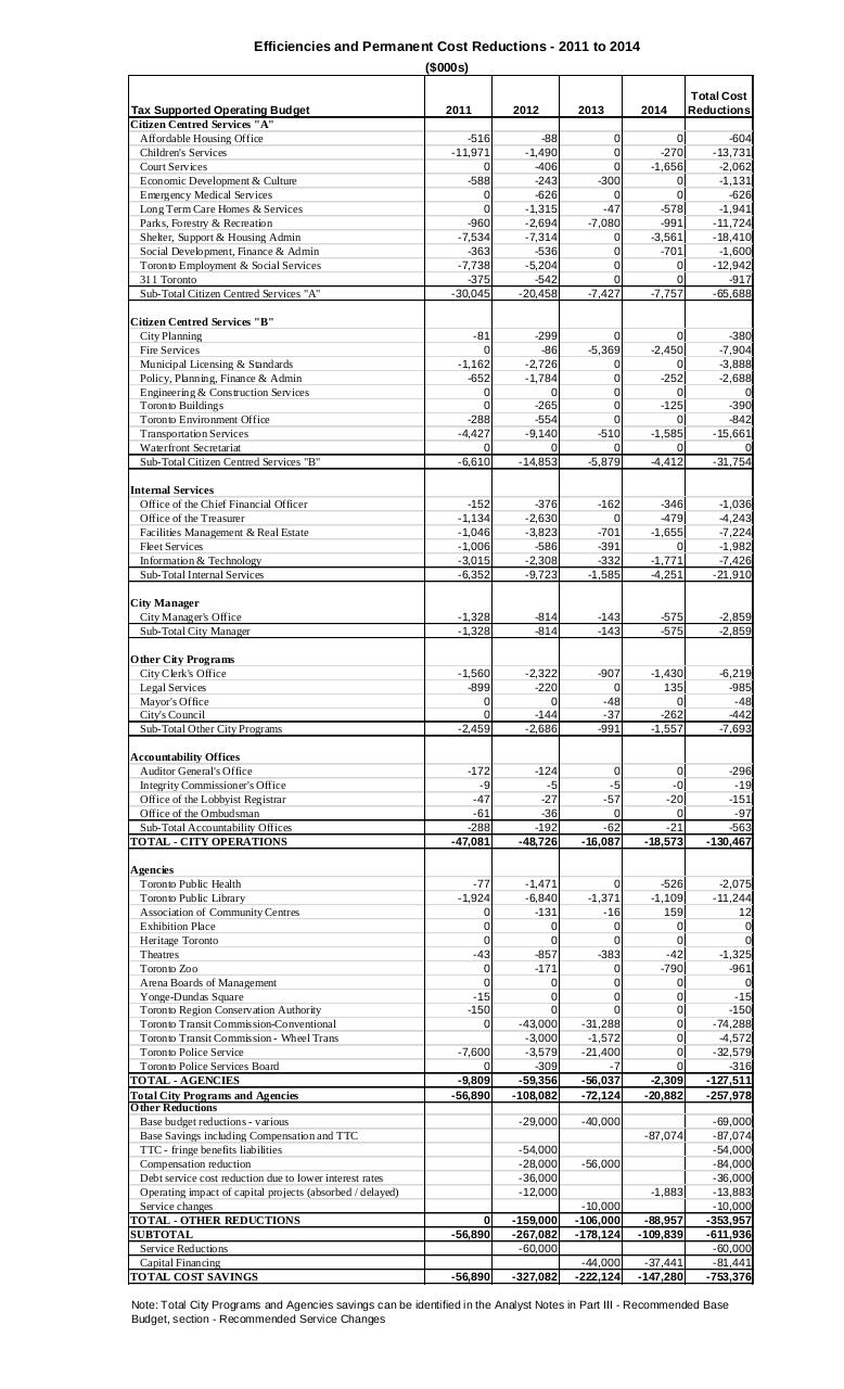 2014 OPERATING BUDGET BRIEFING NOTE SAVINGS.pdf - page 4/6