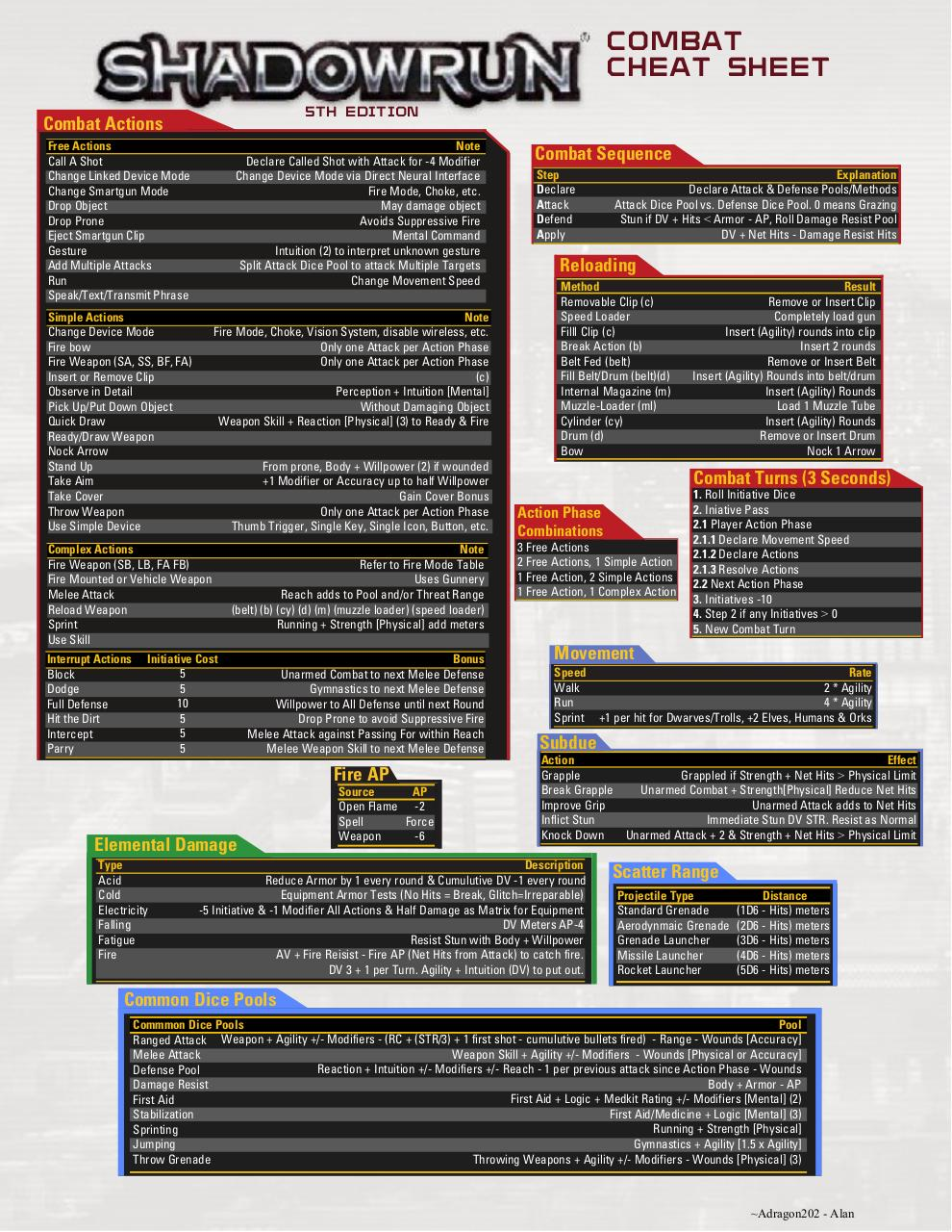 shadowrun_combat_cheat_sheet_by_adragon202-d71s2y5.pdf - page 1/2
