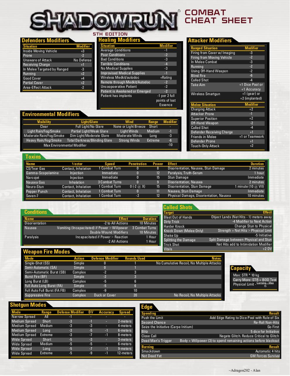 shadowrun_combat_cheat_sheet_by_adragon202-d71s2y5.pdf - page 2/2
